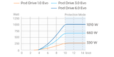 Pod Drive 6.0 Evo van ePropulsion_